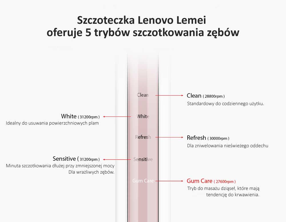 Lenovo Lemei Opinie
